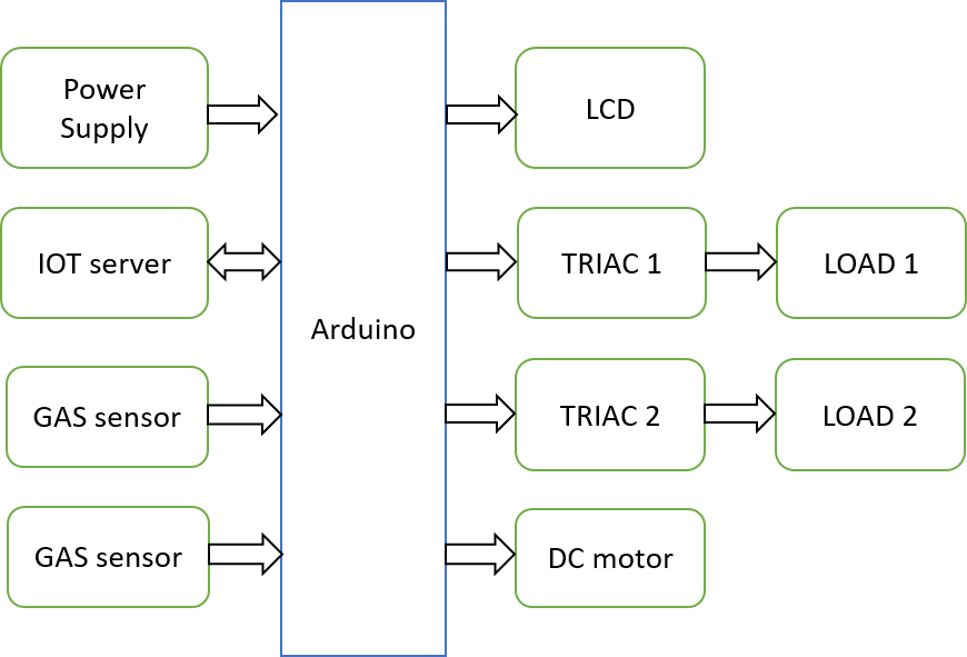 arduino projects 4