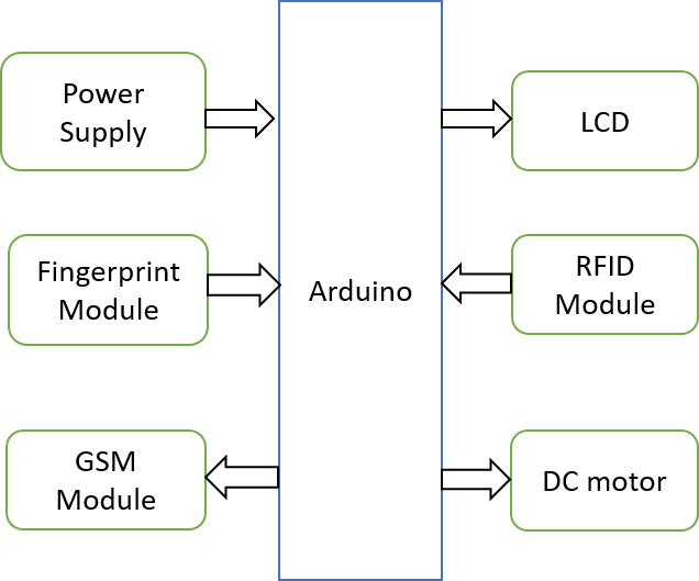 arduino projects1