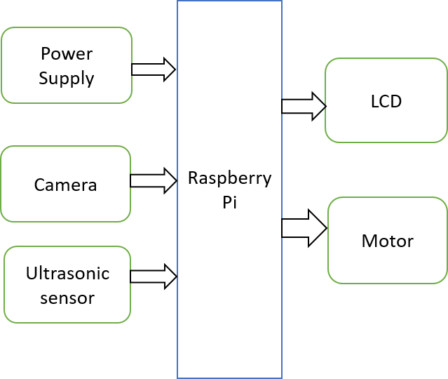 Raspberry pi projects 3