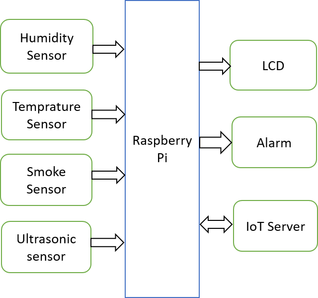 Raspberry Pi projects 4